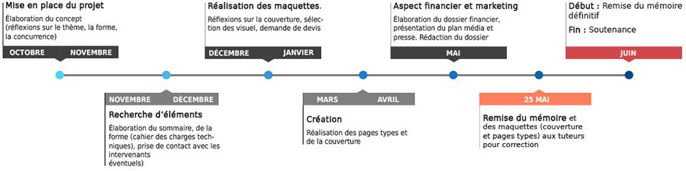 Description des 8 étapes d'un projet : mise en place, recherche d'éléments, réalisations          des maquettes, création, aspect financier et marketing, remise du mémoire et jury final